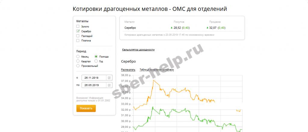 Что влияет на курс серебра на сегодня в Сбербанке России