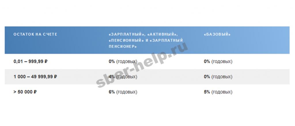 Почта банк карта мир пенсионная